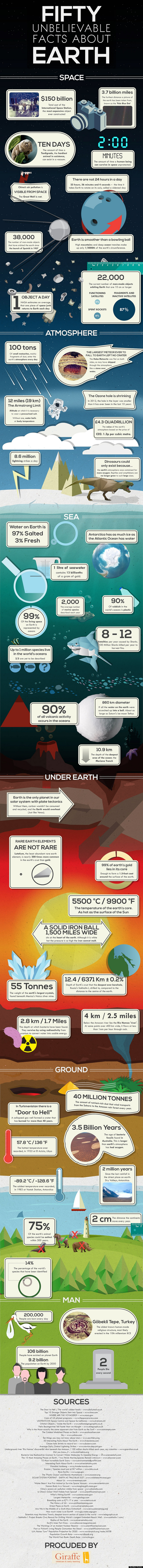 Facts-About-Our-Planet-Earth